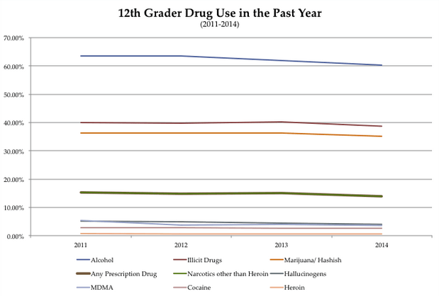 12-grade-drug-use-year