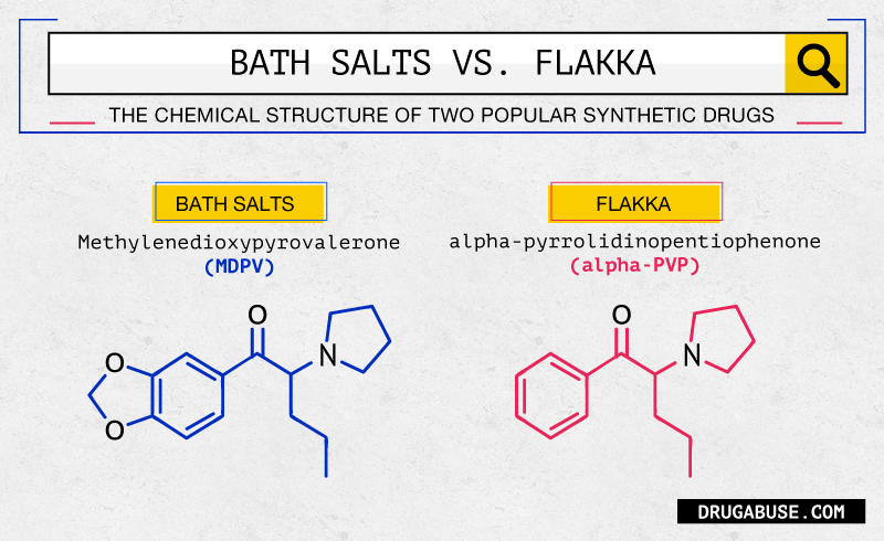 From Bath Salts to Flakka: Searching for Designer Drugs