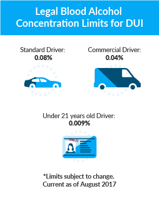 Legal Blood Alcohol Concentration Limits for DUI