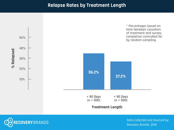 Relapse Rates by Treatment Length
