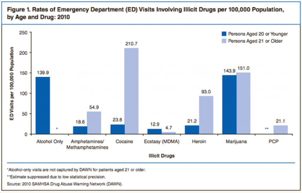 Image Source: Samhsa.gov