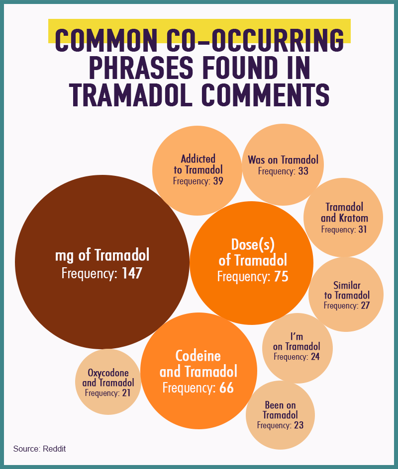 The Rise of Tramadol: Exploring the Dangers and Conversations Around
