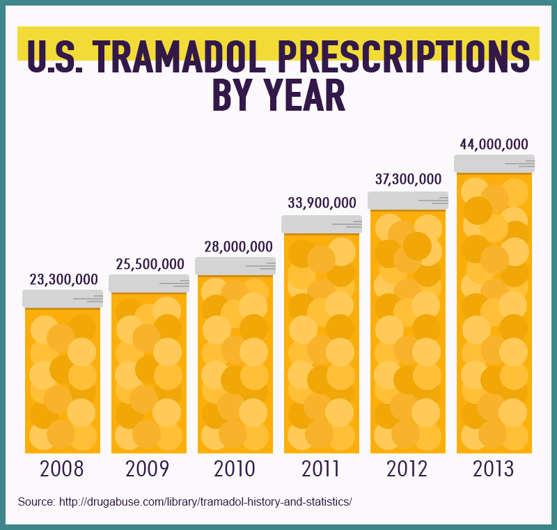 The Rise of Tramadol: Exploring the Dangers and