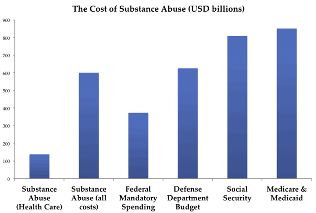 cost-of-substance-abuse