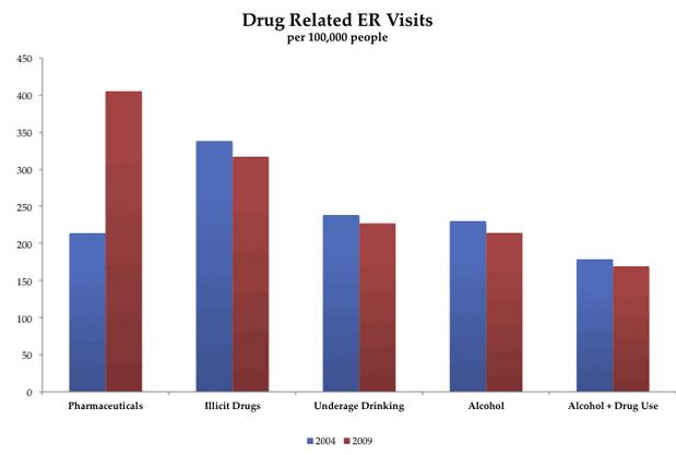 Drug Related Emergency Room Visits