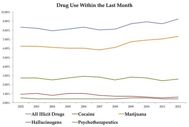 drug-use-month