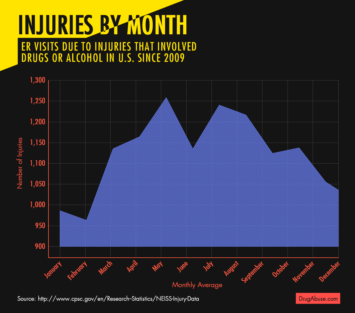 injuries-by-month