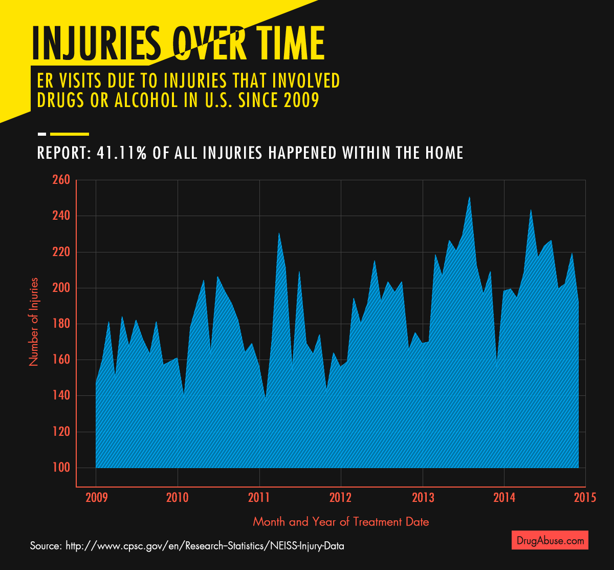 injuries-over-time