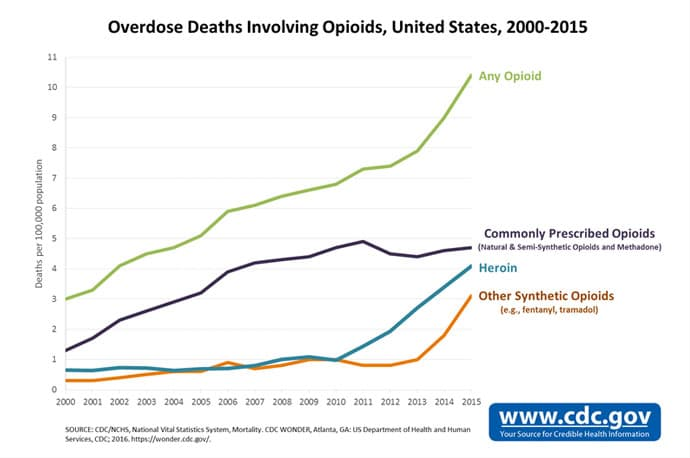 graph of showing Overdose Deaths involving opioids in the United States from years 2000-2015