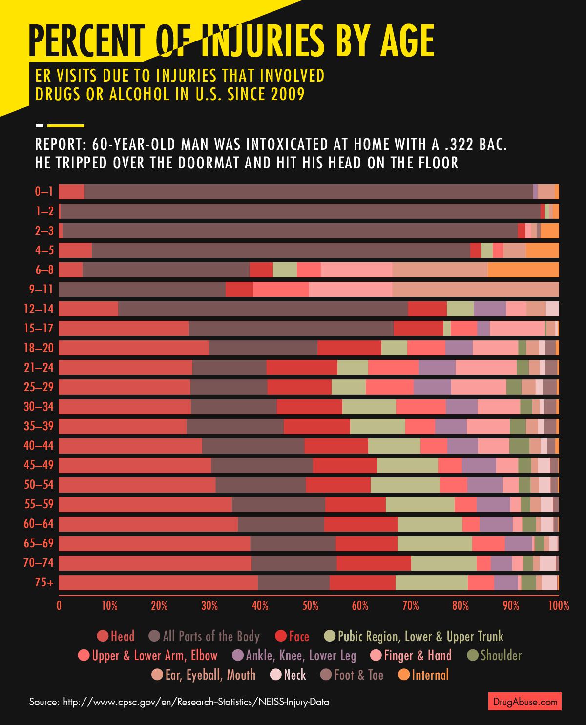 percent-injuries