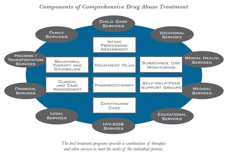 Specialized Treatment - DrugAbuse.com